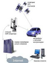 """Профессиональное навигационне оборудование """"Orbita-GPS"""""""