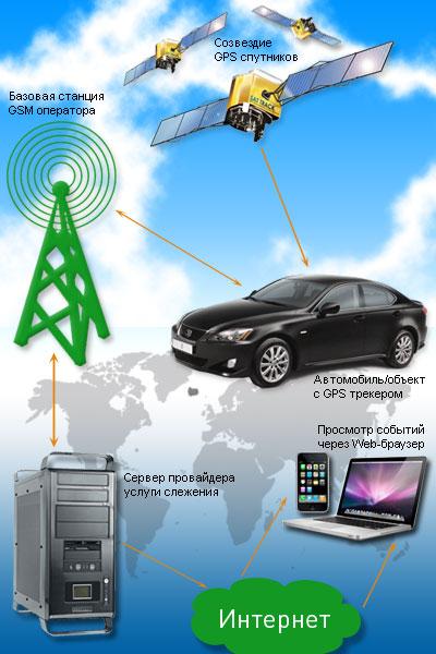 Навигационное оборудование Orbita-GPS
